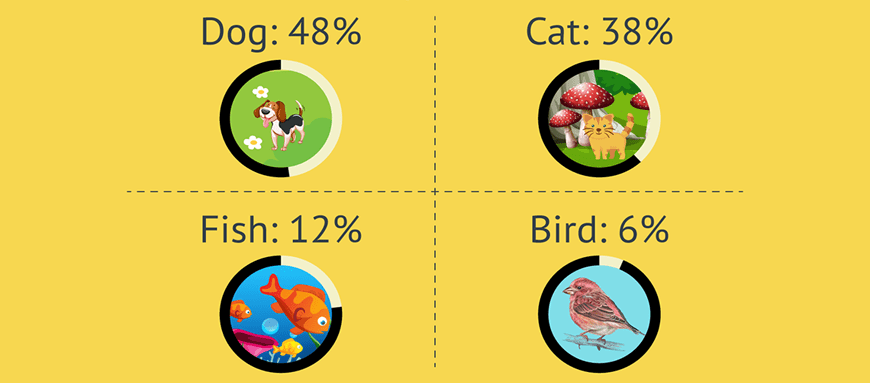 Which Pet Is Right For You - Pet Ownership by Species